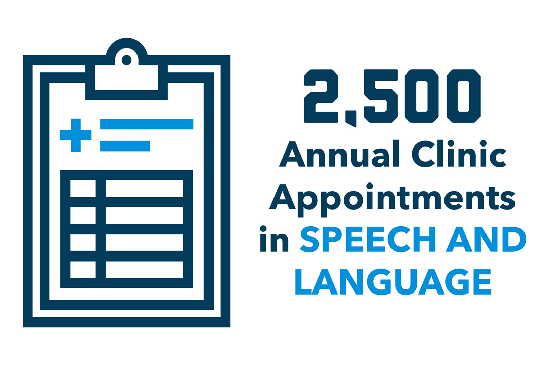 """2,500 Annual Clinic Appointments in Speech and Language"" with a graphic of a clipboard."