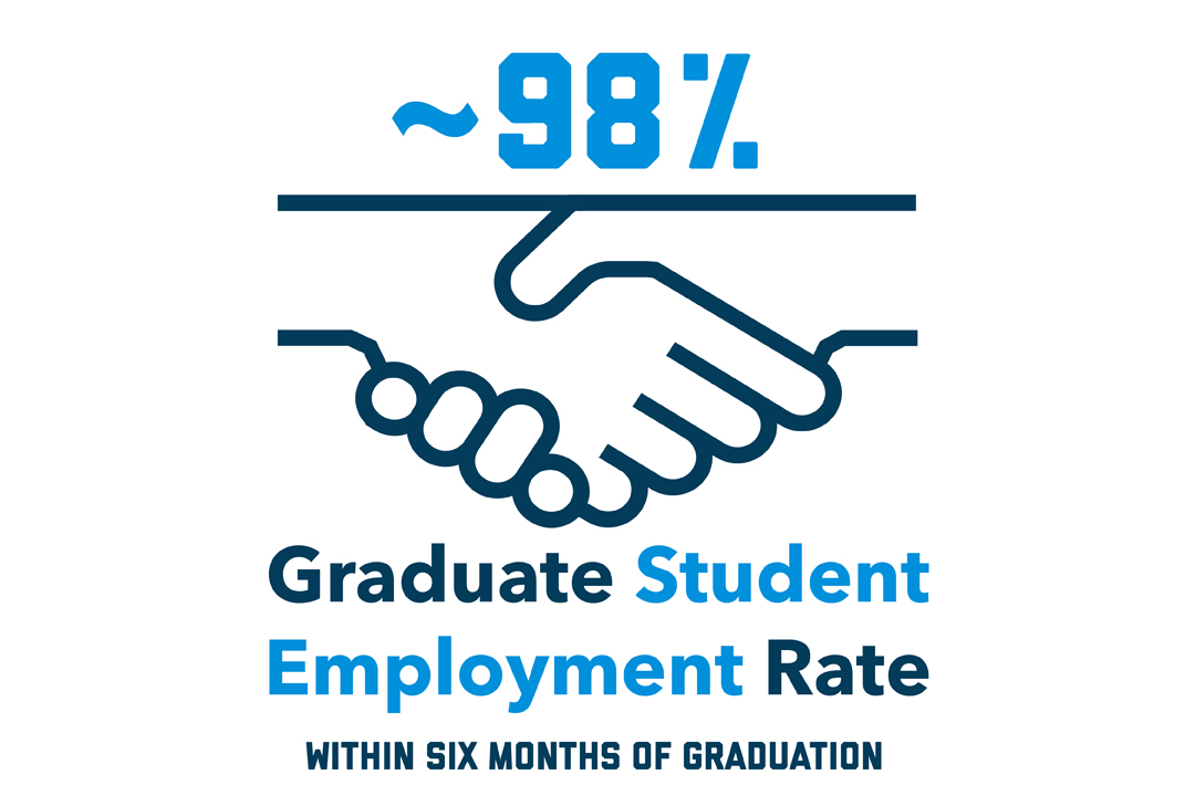 ~98% Graduate Student Employment Rate Within Six Months of Graduation