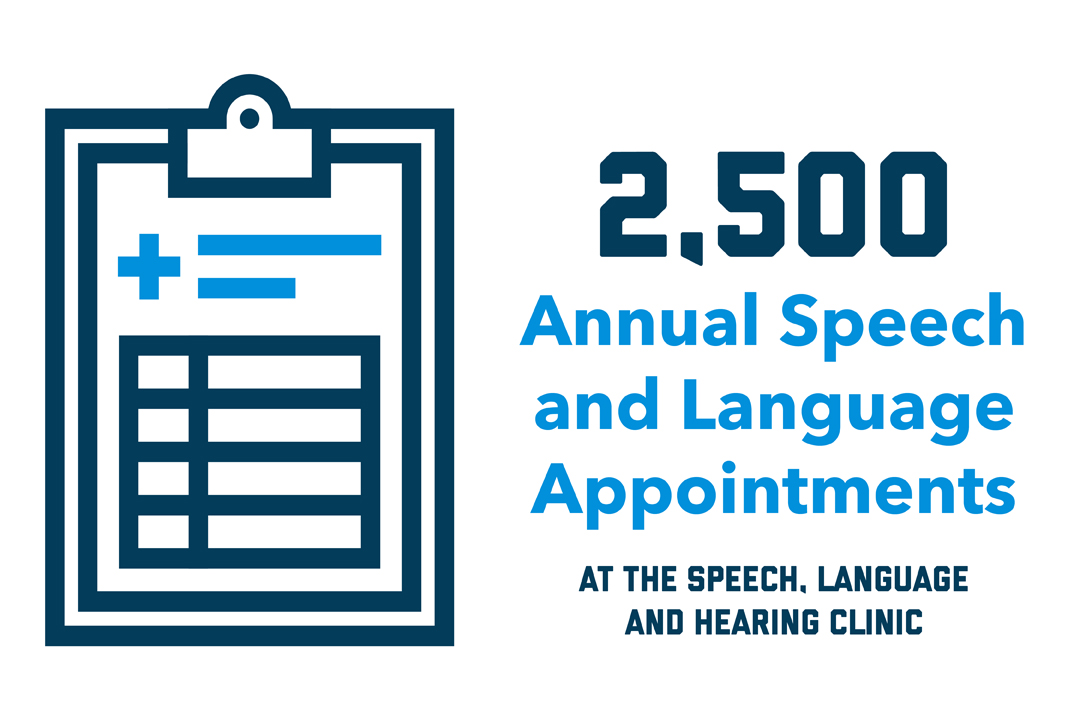 """2,500 Annual Speech and Language Appointments at the Speech, Language and Hearing Clinic"" with a graphic of a clipboard with a medical cross on it."