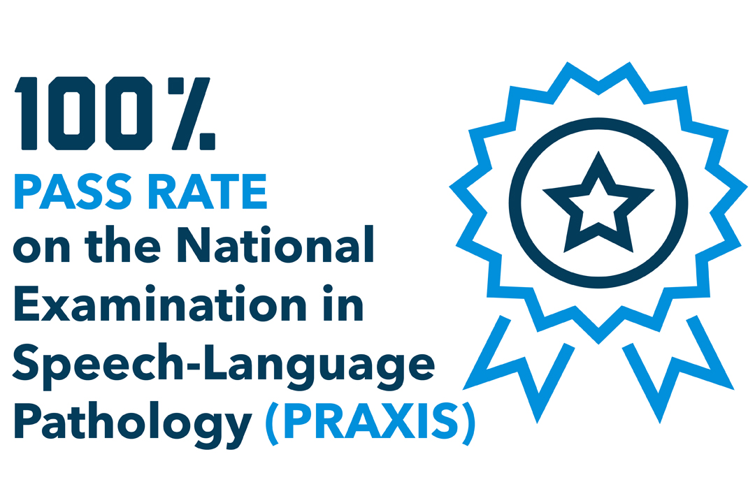100% Pass Rate on the National Examination in Speech-Language Pathology (PRAXIS)